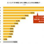 """エンジニアの36%が他職種からの""""転職組"""" 「専門性・やりがい・高年収」などが決め手に"""